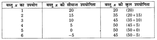 NCERT Solutions for Class 12 Microeconomics Chapter 2 Theory of Consumer Behavior (Hindi Medium) snq 2.1