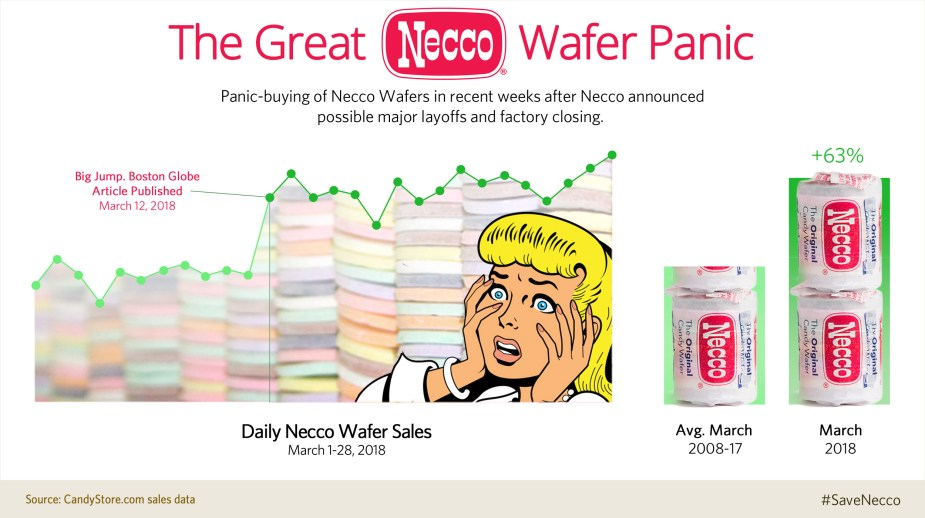Necco Wafers Panic Buying from CandyStore.com