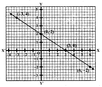 rd-sharma-class-10-solutions-chapter-3-pair-of-linear-equations-in-two-variables-ex-3-2-11.1