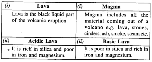 icse-solutions-for-class-9-geography-volcanoes 16