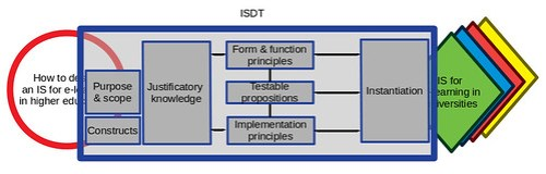 ISDT and research process