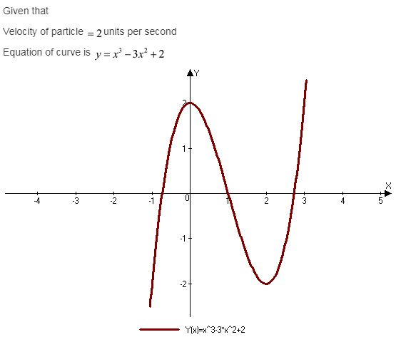 calculus-graphical-numerical-algebraic-edition-answers-ch-7-applications-definite-integrals-ex-7-5-29re