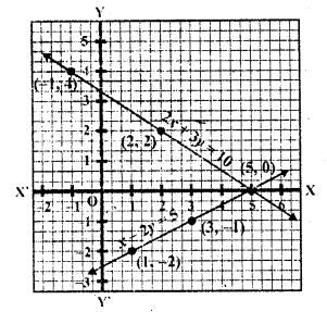 rd-sharma-class-10-solutions-chapter-3-pair-of-linear-equations-in-two-variables-ex-3-2-2.2