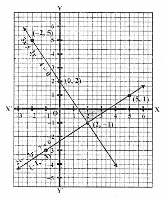 rd-sharma-class-10-solutions-chapter-3-pair-of-linear-equations-in-two-variables-ex-3-2-23.6