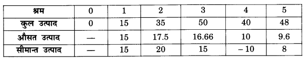 NCERT Solutions for Class 12 Microeconomics Chapter 3 Production and Costs (Hindi Medium) 22.1