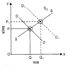 NCERT Solutions for Class 12 Microeconomics Chapter 5 Market Competition (Hindi Medium) 21