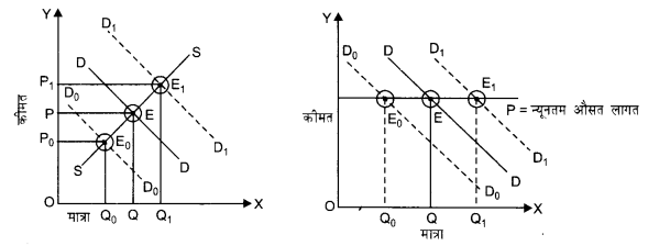 NCERT Solutions for Class 12 Microeconomics Chapter 5 Market Competition (Hindi Medium) 14