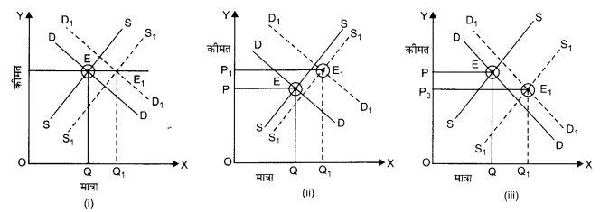 NCERT Solutions for Class 12 Microeconomics Chapter 5 Market Competition (Hindi Medium) 15