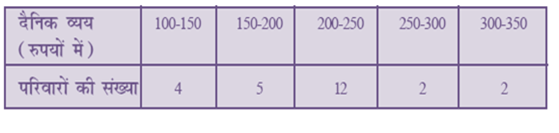 NCERT Solutions for Class 10 Maths Chapter 14 Statistics (Hindi Medium) 14.1 40