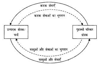 NCERT Solutions for Class 12 Macroeconomics Chapter 2 National Income Accounting (Hindi Medium) 2