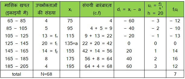 CBSE NCERT Maths Solutions For Class 10 Hindi Medium Statistics 14.1 52
