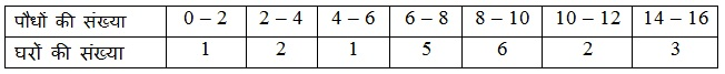 NCERT Books Solutions For Class 10 Maths Hindi Medium Statistics 14.1 73