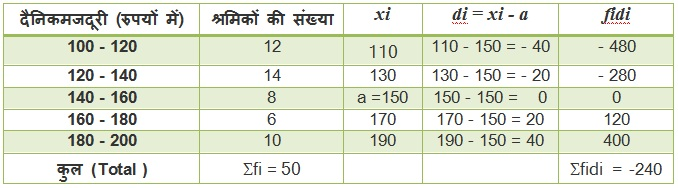 NCERT Solutions For Maths Class 10 Statistics 14.1 5