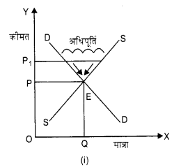 NCERT Solutions for Class 12 Microeconomics Chapter 5 Market Competition (Hindi Medium) 4