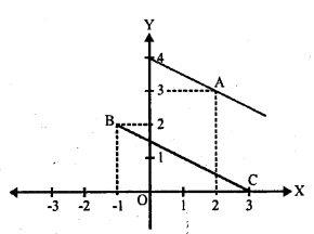 Selina Concise Mathematics Class 10 ICSE Solutions Chapter 14 Equation of a Line Ex 14D 16