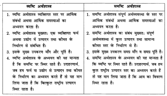 NCERT Solutions for Class 12 Macroeconomics Chapter 1 Introduction (Hindi Medium) 1
