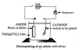 ICSE Solutions for Class 10 chemistry Electrolysis 21