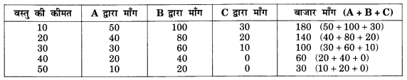 NCERT Solutions for Class 12 Microeconomics Chapter 2 Theory of Consumer Behavior (Hindi Medium) saq 24