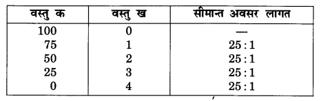 NCERT Solutions for Class 12 Microeconomics Chapter 1 Introduction (Hindi Medium) anq 1