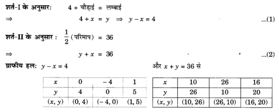UP Board Solutions for Class 10 Maths Chapter 3 page 55 5
