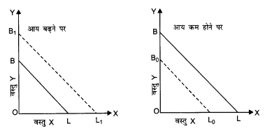 NCERT Solutions for Class 12 Microeconomics Chapter 2 Theory of Consumer Behavior (Hindi Medium) 7.2