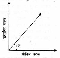 NCERT Solutions for Class 9 Science Chapter 9 (Hindi Medium) 2