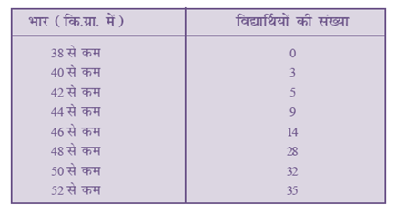 NCERT Solutions For Maths Class 10 Statistics 14.1 67