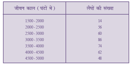 NCERT Books Solutions For Class 10 Maths PDF Hindi Medium Statistics 14.1 61