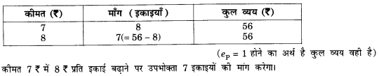 NCERT Solutions for Class 12 Microeconomics Chapter 2 Theory of Consumer Behavior (Hindi Medium) snq 24
