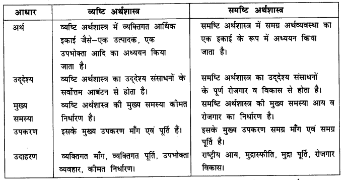 NCERT Solutions for Class 12 Microeconomics Chapter 1 Introduction (Hindi Medium) saq 5