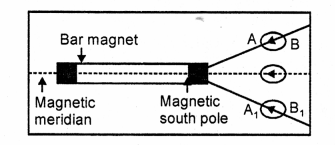 A New Approach to ICSE Physics Part 1 Class 9 Solutions Electricity and Magnetism - 2.016