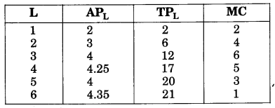 NCERT Solutions for Class 12 Microeconomics Chapter 3 Production and Costs (Hindi Medium) 23.1