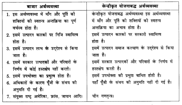 NCERT Solutions for Class 12 Microeconomics Chapter 1 Introduction (Hindi Medium) 5