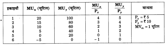 NCERT Solutions for Class 12 Microeconomics Chapter 2 Theory of Consumer Behavior (Hindi Medium) 1.2
