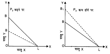 NCERT Solutions for Class 12 Microeconomics Chapter 2 Theory of Consumer Behavior (Hindi Medium) 7.1