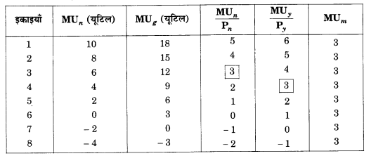 NCERT Solutions for Class 12 Microeconomics Chapter 2 Theory of Consumer Behavior (Hindi Medium) saq 4.1
