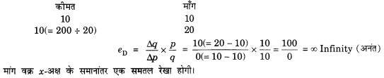 NCERT Solutions for Class 12 Microeconomics Chapter 2 Theory of Consumer Behavior (Hindi Medium) snq 19