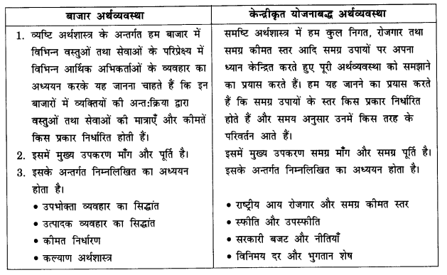 NCERT Solutions for Class 12 Microeconomics Chapter 1 Introduction (Hindi Medium) 8
