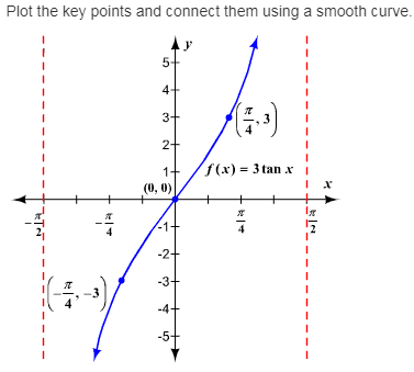 larson-algebra-2-solutions-chapter-14-trigonometric-graphs-identities-equations-exercise-14-7-61e2