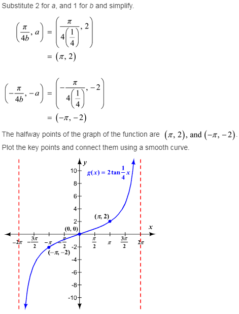 larson-algebra-2-solutions-chapter-14-trigonometric-graphs-identities-equations-exercise-14-2-9q1