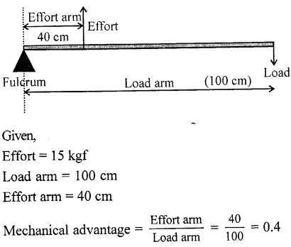 Selina Concise Physics Class 6 ICSE Solutions - Simple Machines 18.2