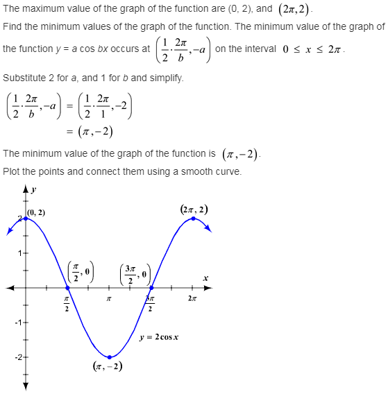 how to find a trigonometric equation from graph