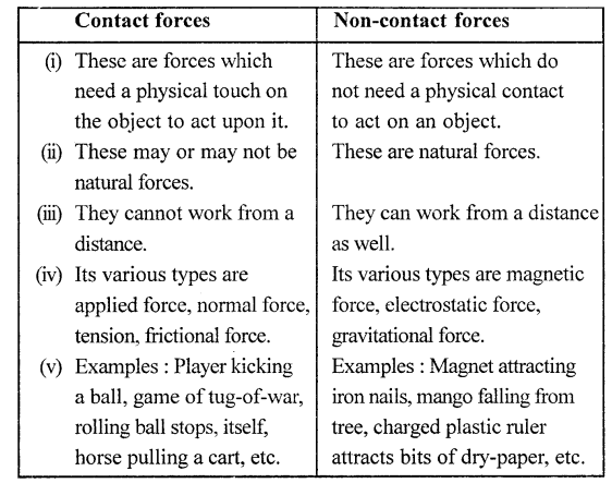 Selina Concise Physics Class 6 ICSE Solutions - Force 17