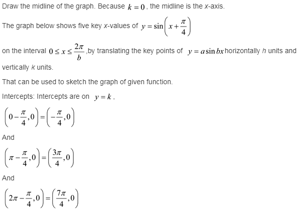 larson-algebra-2-solutions-chapter-14-trigonometric-graphs-identities-equations-exercise-14-2-6e1