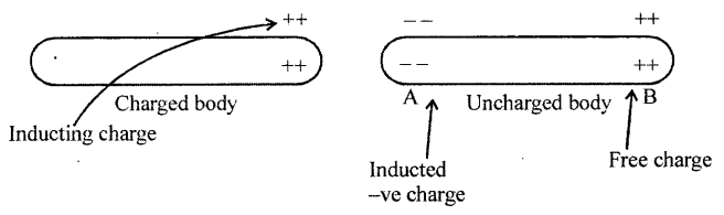 Selina Concise Physics Class 8 ICSE Solutions - Electricity 15