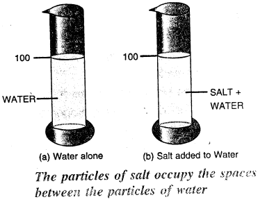 Selina Concise Physics Class 6 ICSE Solutions - Matter 6.1