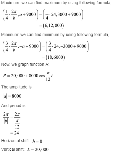 larson-algebra-2-solutions-chapter-14-trigonometric-graphs-identities-equations-exercise-14-2-54e5