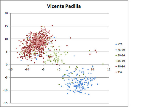 Vicente Padilla  Both Breaks vs Speed