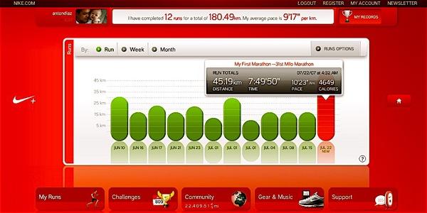 My First 42km Milo Marathon