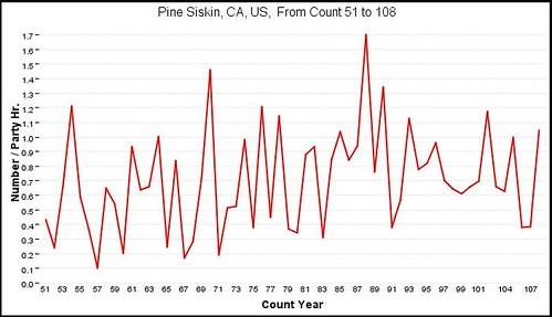 Pine Siskin CBC graph